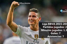 Las estadísticas de James Rodríguez en la temporada 2015-2016 en la Liga BBVA