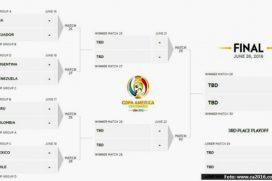 Prográmate desde hoy para ver los cuartos de final de la Copa América ¡VAMOS MI SELECCIÓN!