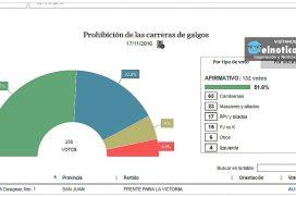 Se aprobó la ley que prohíbe las carreras de galgos en Argentina