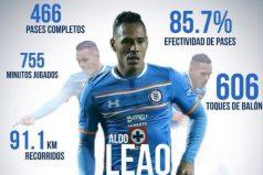 Aldo Leao Ramírez volvería a jugar en un equipo colombiano
