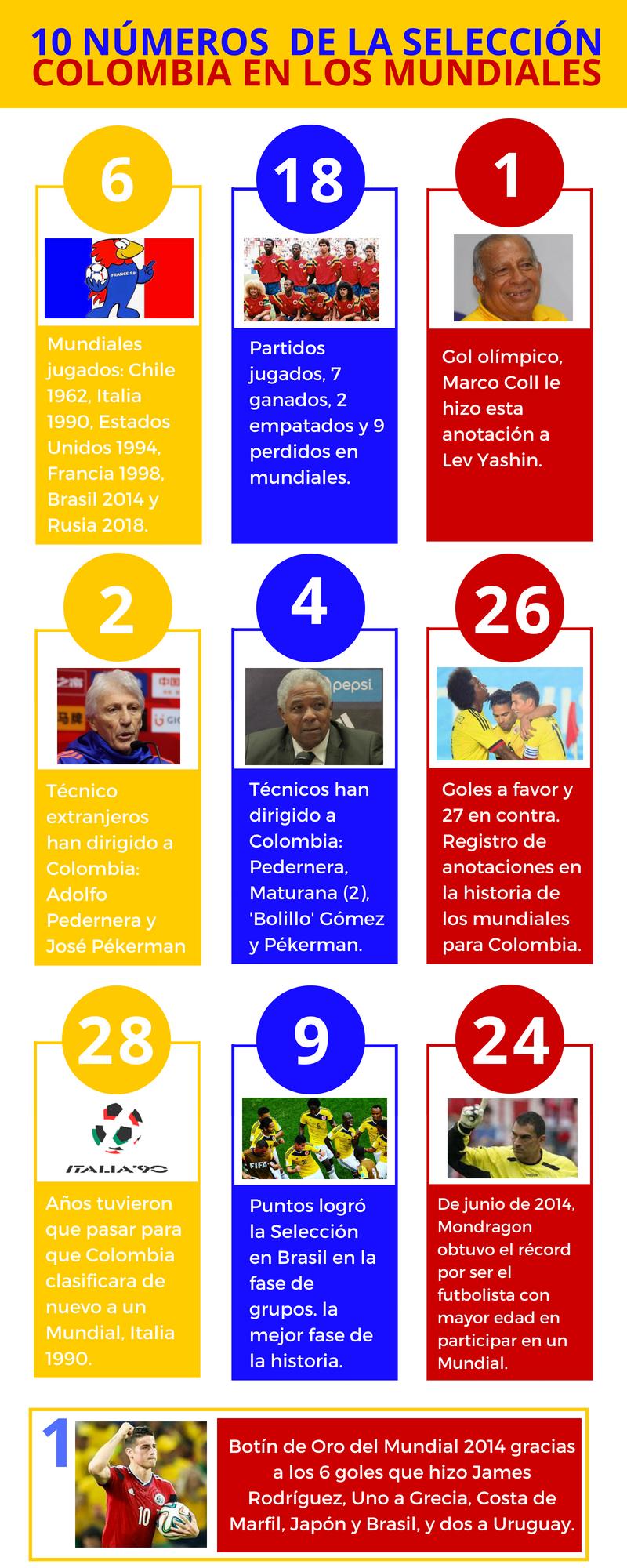 10 datos de la Selección Colombia en los Mundiales