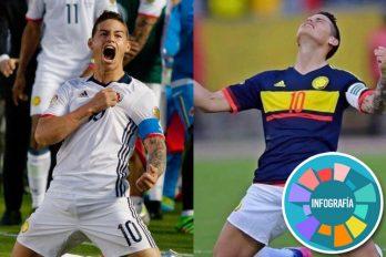 Así ha sido el camino de James con la Selección Colombia. ¡Gracias por tantas alegrías!