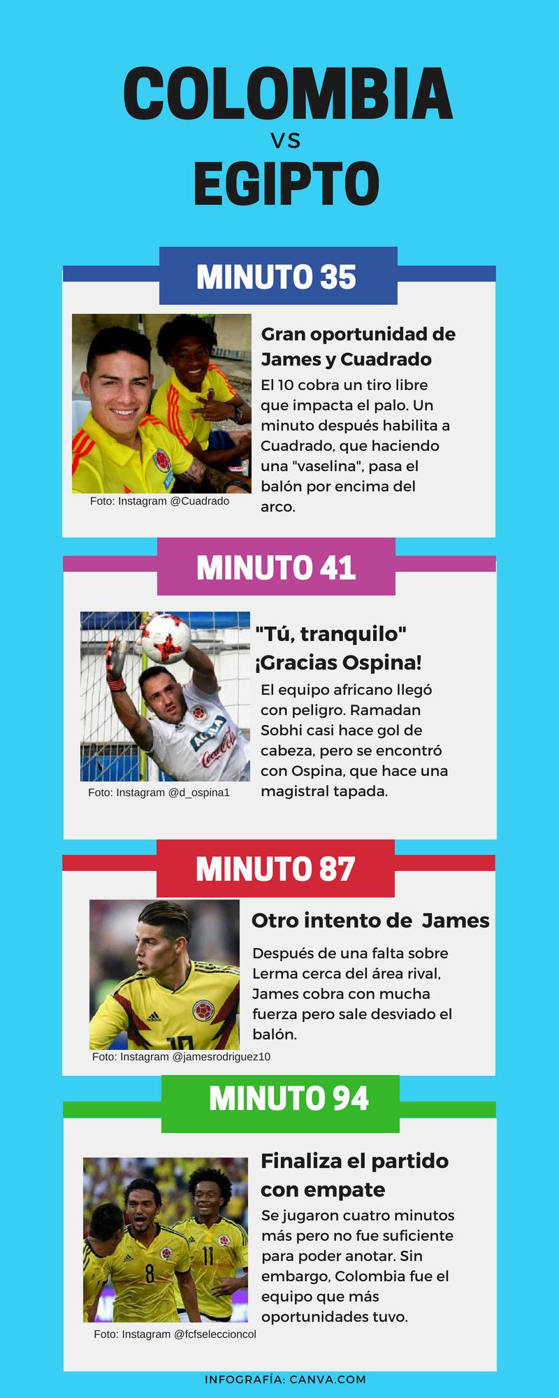 Colombia empató con Egipto, ¡estamos listos para debutar en el Mundial! 1