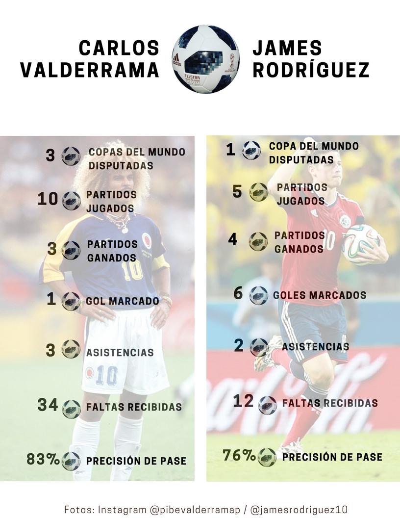 Los números en mundiales del 'Pibe' Valderrama y James Rodríguez