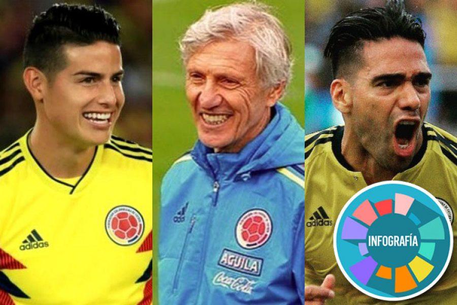 Colombia empató con Egipto, ¡estamos listos para debutar en el Mundial!