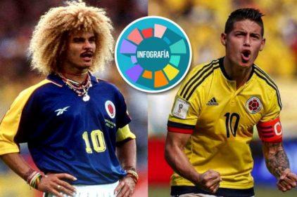 Los números en mundiales del 'Pibe' Valderrama y James Rodríguez, ¡grandes ejemplos de disciplina y buen corazón!