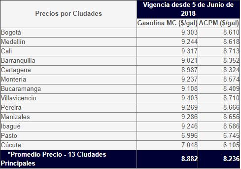 Ojo conductores: la gasolina sube 165 pesos y alcanza récord histórico en el país