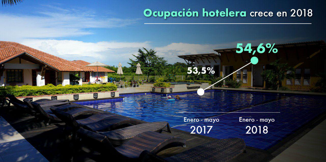 Colombia crece en turismo cuatro veces más que el promedio mundial 2