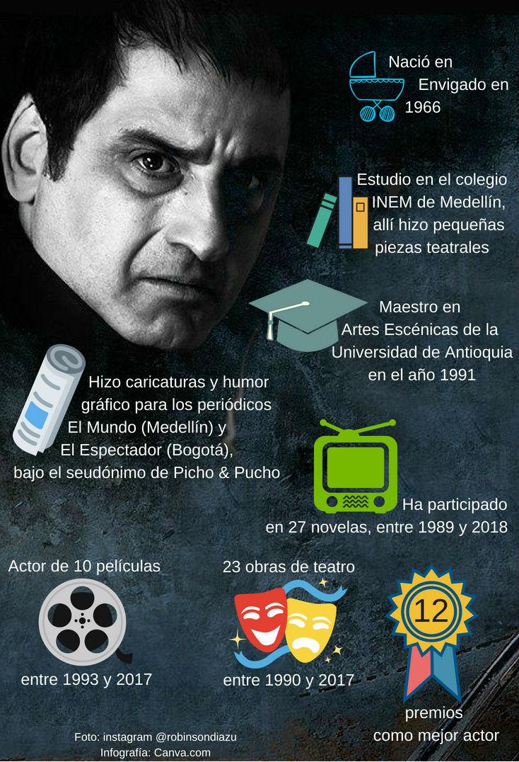 Datos de Robinsón Díaz(2)