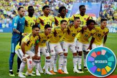 Definidos los convocados de la Selección Colombia para los partidos amistosos en septiembre