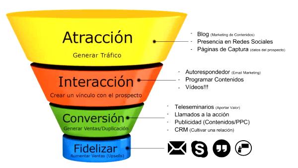 ¿Cómo usar el marketing de contenidos?